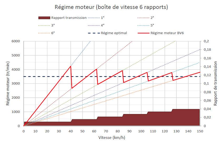 Ce que vous devez savoir sur le régime moteur et la consommation du carburant