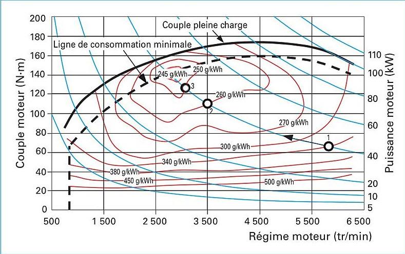 La cartographie moteur : de quois'agit-il ?