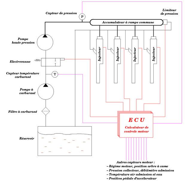 Capteur de pression, technologies, types et fonctionnement