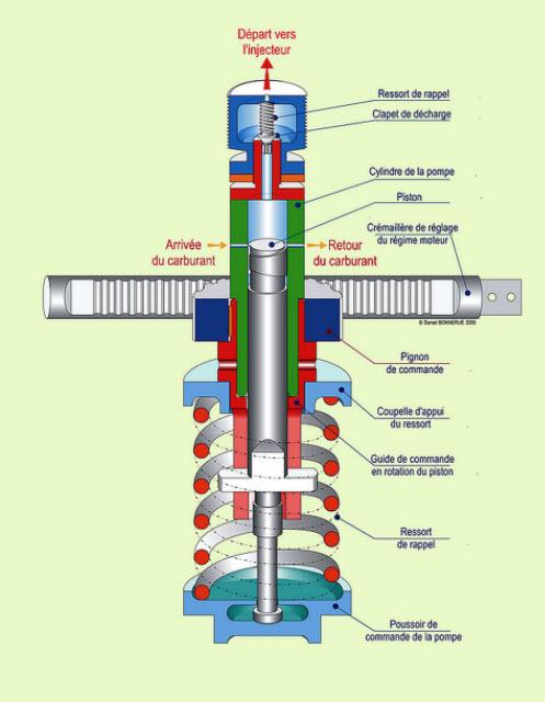 Quel est le rôle du système d'injection de carburant ?