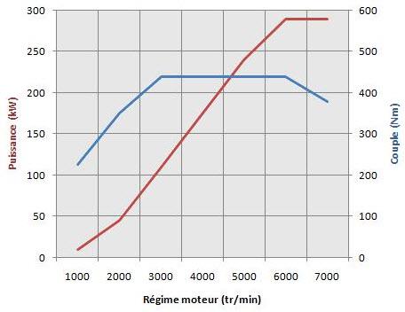 Le couple moteur : c'est quoi exactement et quelle différence avec la puissance ?